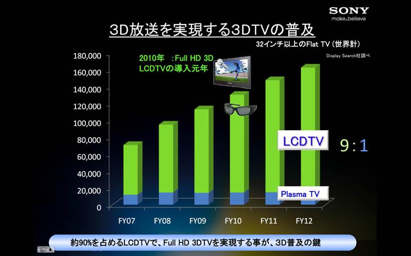 Sony 3D 2010